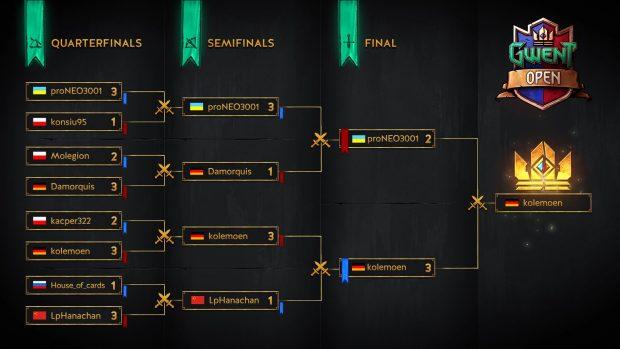 Ecco com'è andato il sesto torneo Open della serie eSports ufficiale di GWENT: The Witcher Card Game.