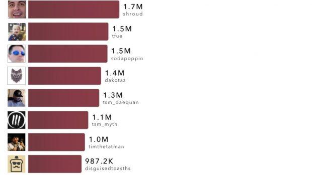 La classifica delle ore, in milioni, generate dai 10 streamer più visti su Twitch dal 6 al 12 agosto 2018 (fonte: The Esport Observer)