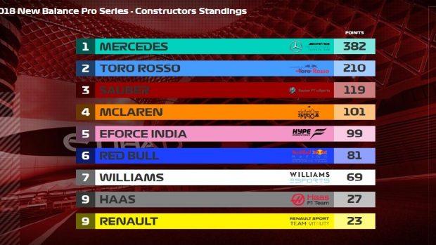 La classifica finale per team ha deciso la spartizione del montepremi. Mercedes, Toro Rosso e Sauber hanno fatto la parte del leone, ma ottimo il recupero della McLaren anche grazie al nostro Enzo Bonito.