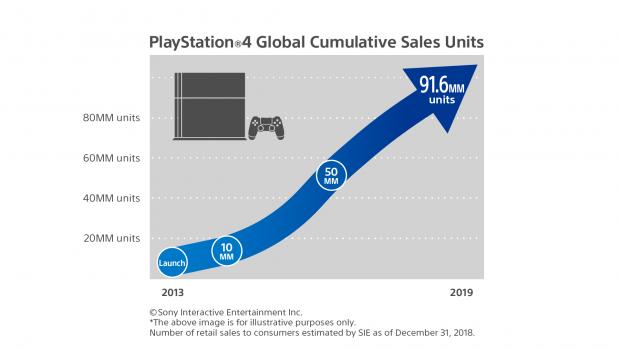 L'andamento delle vendite di PlayStation 4, dal lancio a oggi.