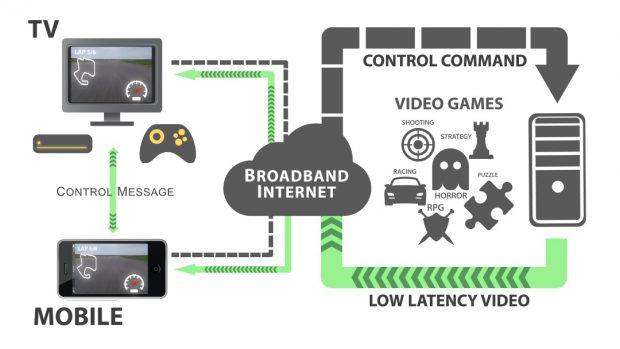 Nell'architettura del gioco in streaming gli input sono indirizzati al server, che a sua volta li trasferisce al televisore tramite la connessione.