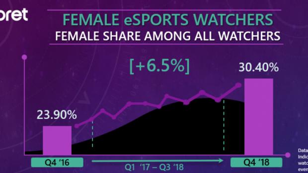 Secondo l'analisi di Interpret, il pubblico femminile che ha guardato almeno una volta un torneo di eSports è cresciuto del 6,5%  rispetto al 2016.
