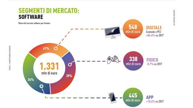 Ecco come gli italiani hanno ripartito i propri acquisti di videogiochi nel 2018.