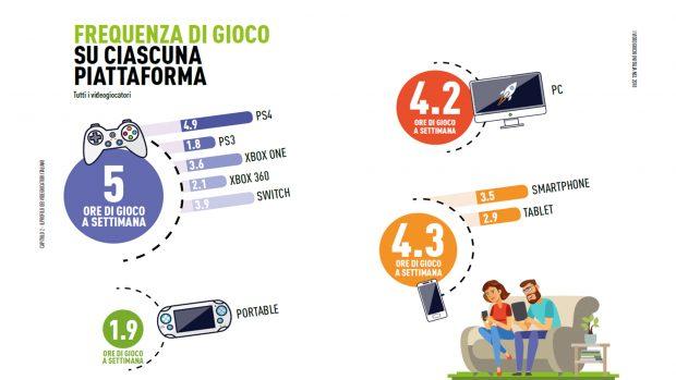 Ecco quante ore giocano giocano gli italiani, a seconda delle piattaforme.