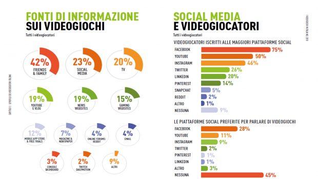 Amici e parenti si confermano i principali 'influencer' per gli Italiani.