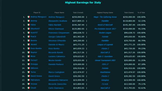 La classifica dei guadagni ottenuti dai tornei esport per la nostra Nazione: Andrea Mengucci è primo dopo un solo torneo.